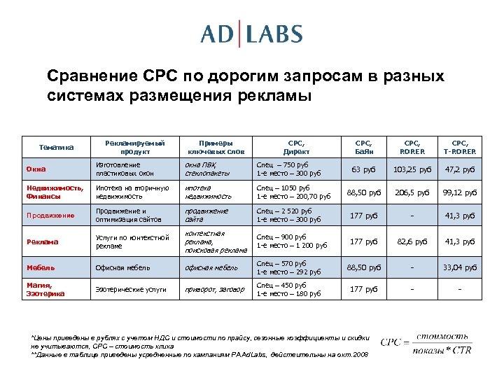 Сравнение CPC по дорогим запросам в разных системах размещения рекламы Тематика Рекламируемый продукт Примеры