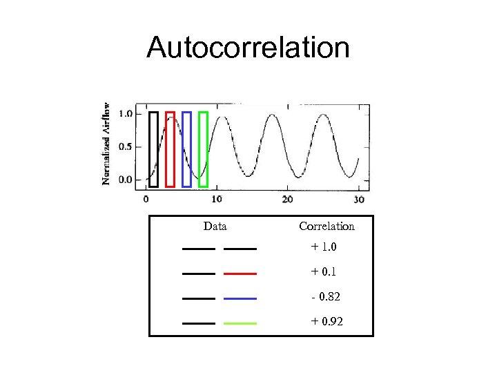Autocorrelation Data Correlation + 1. 0 + 0. 1 - 0. 82 + 0.