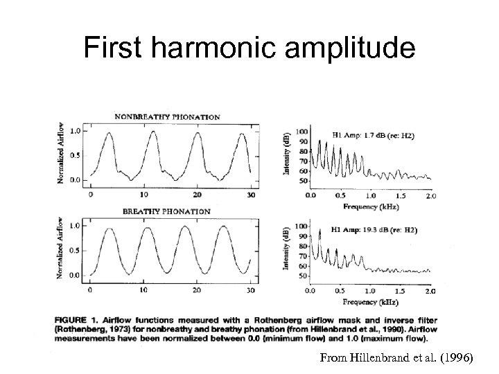 First harmonic amplitude From Hillenbrand et al. (1996)