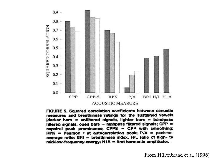 From Hillenbrand et al. (1996)