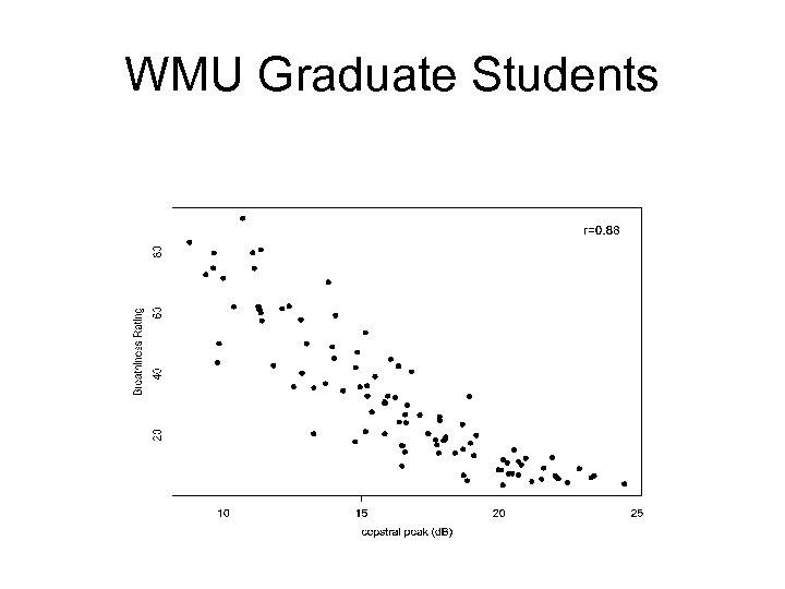 WMU Graduate Students