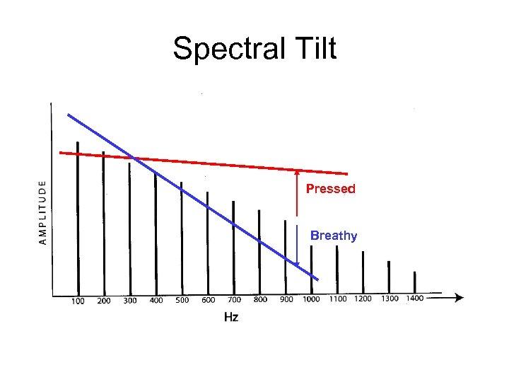 Spectral Tilt Pressed Breathy