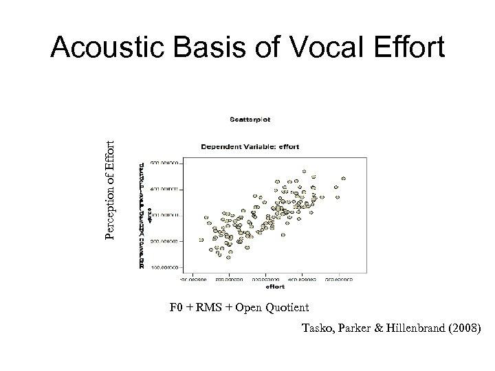 Perception of Effort Acoustic Basis of Vocal Effort F 0 + RMS + Open