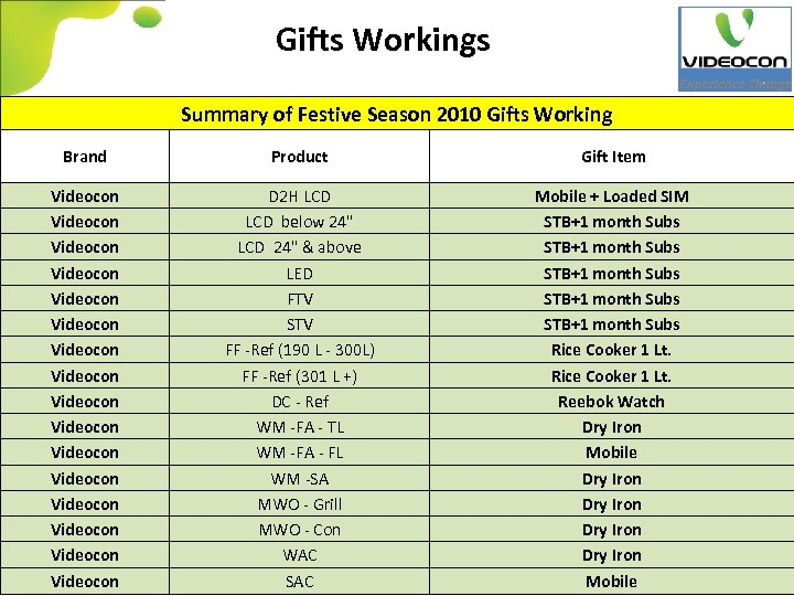 Gifts Workings Summary of Festive Season 2010 Gifts Working Brand Product Gift Item Videocon