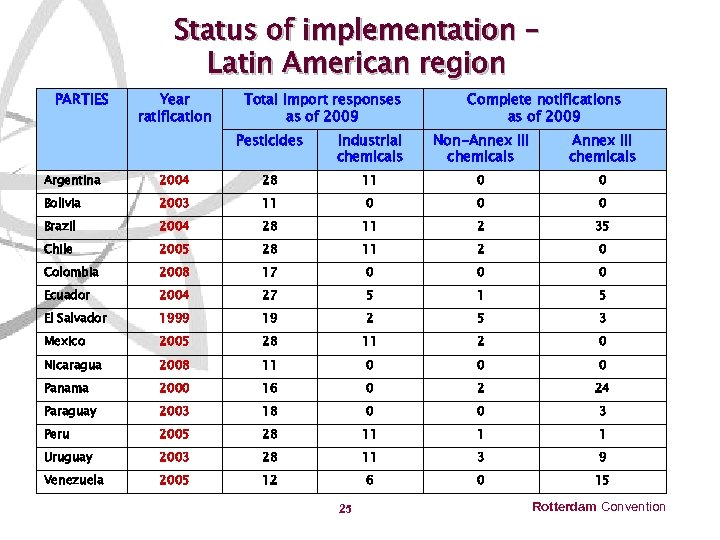 Status of implementation – Latin American region PARTIES Year ratification Total import responses as