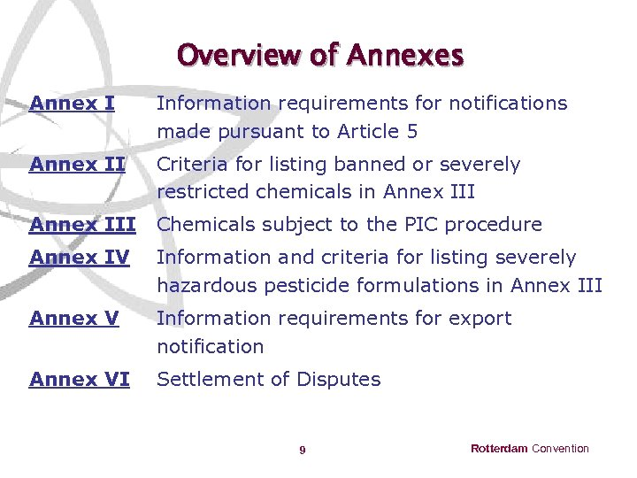 Overview of Annexes Annex I Information requirements for notifications made pursuant to Article 5