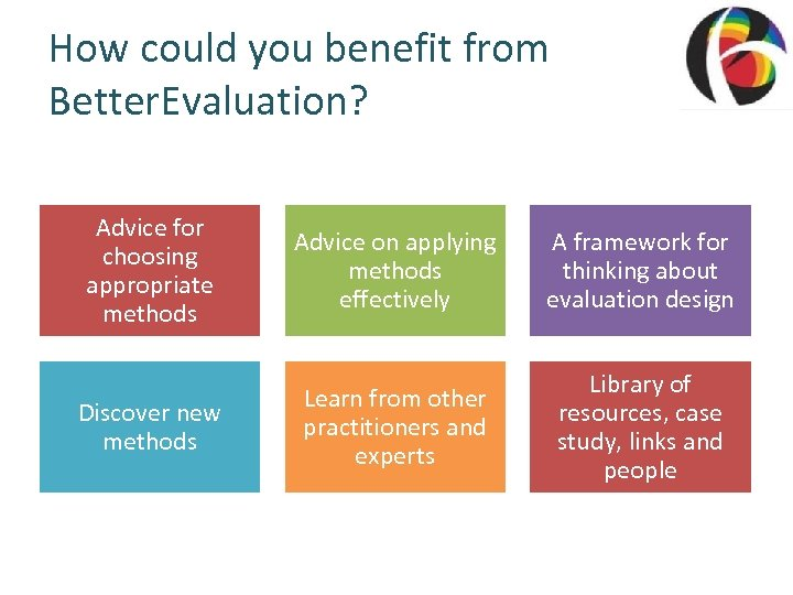 How could you benefit from Better. Evaluation? Advice for choosing appropriate methods Discover new