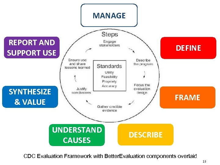 MANAGE REPORT AND SUPPORT USE DEFINE SYNTHESIZE & VALUE FRAME UNDERSTAND CAUSES DESCRIBE CDC