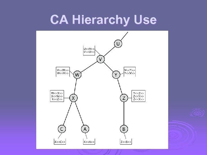 CA Hierarchy Use