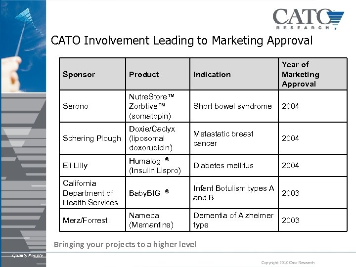 CATO Involvement Leading to Marketing Approval Sponsor Product Indication Year of Marketing Approval Serono