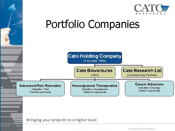 Portfolio Companies Cato Holding Company (Founded 1988) Cato Bioventures Cato Research Ltd (CBV) (Outsourcing