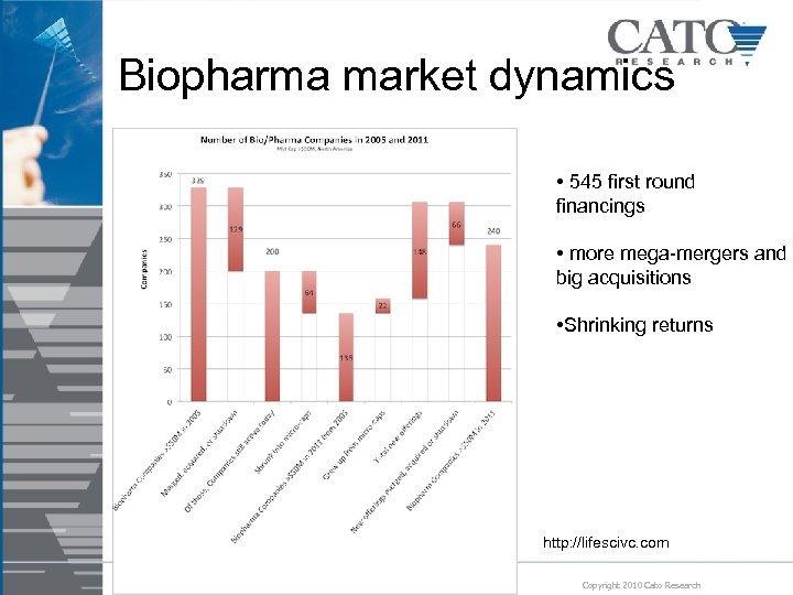 Biopharma market dynamics • 545 first round financings • more mega-mergers and big acquisitions