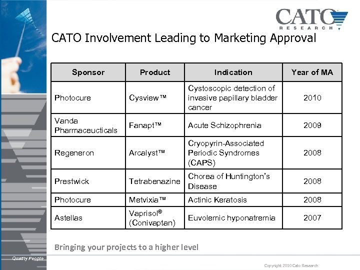 CATO Involvement Leading to Marketing Approval Sponsor Product Indication Year of MA 2010 Photocure