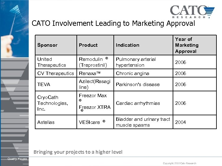 CATO Involvement Leading to Marketing Approval Indication Year of Marketing Approval Sponsor Product United