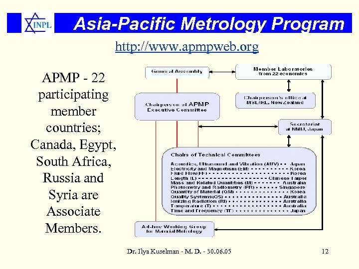 Asia-Pacific Metrology Program http: //www. apmpweb. org APMP - 22 participating member countries; Canada,
