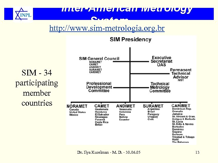 Inter-American Metrology System http: //www. sim-metrologia. org. br SIM - 34 participating member countries