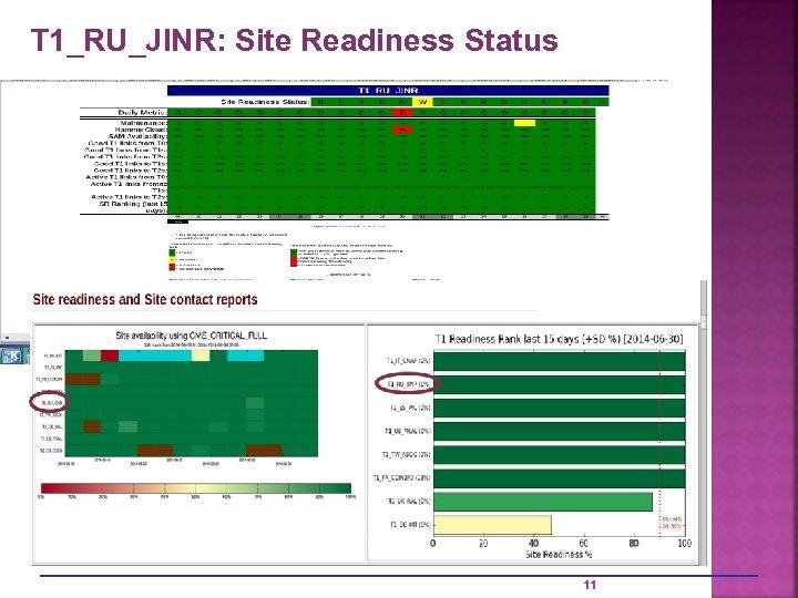 T 1_RU_JINR: Site Readiness Status 11
