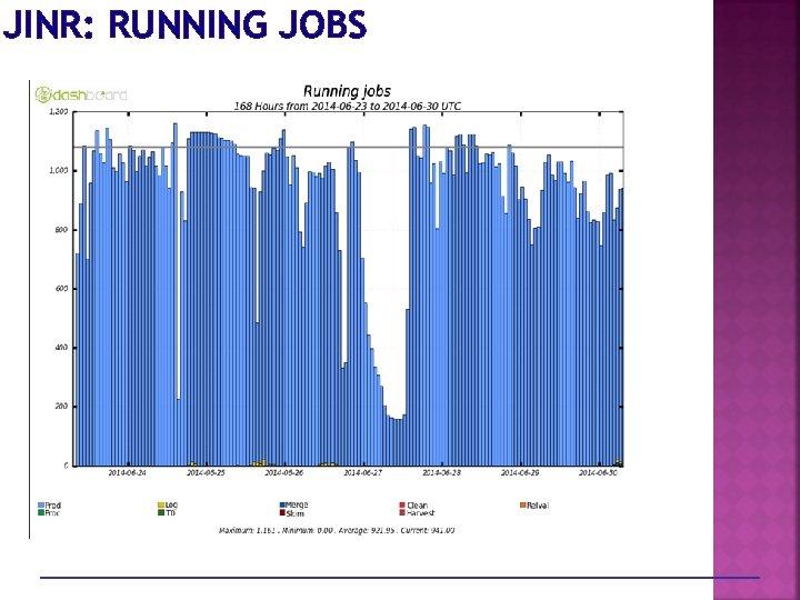JINR: RUNNING JOBS
