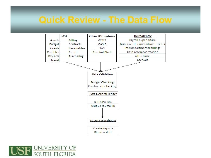 Quick Review - The Data Flow