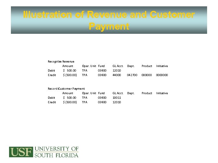 Illustration of Revenue and Customer Payment Recognize Revenue Amount Debit $ 500. 00 Credit