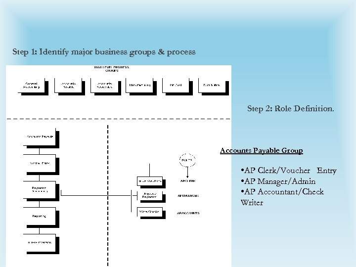 Step 1: Identify major business groups & process Step 2: Role Definition. Accounts Payable
