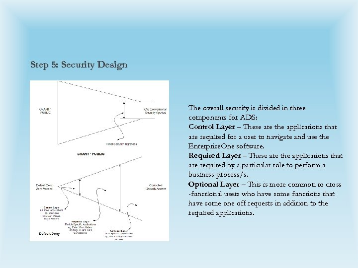 Step 5: Security Design The overall security is divided in three components for ADS: