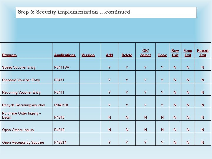 Step 6: Security Implementation …continued Add Delete OK/ Select Copy Row Exit Form Exit