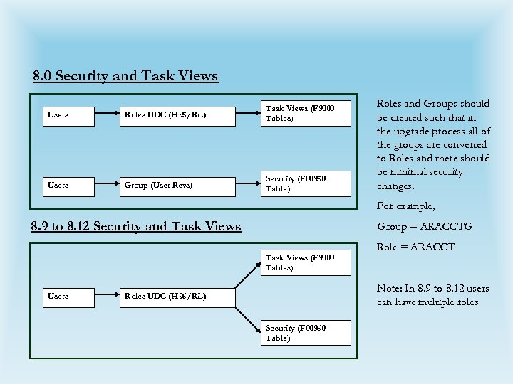 8. 0 Security and Task Views Users Roles UDC (H 95/RL) Task Views (F
