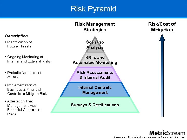 Risk Pyramid Risk Management Strategies Description § Identification of Future Threats § Ongoing Monitoring