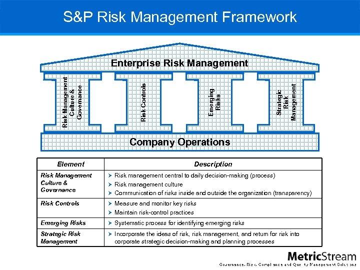 S&P Risk Management Framework Strategic Risk Management Emerging Risks Risk Controls Risk Management Culture