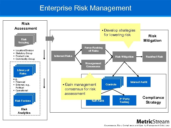Enterprise Risk Management Risk Assessment § Develop strategies for lowering risk Risk Scoping §