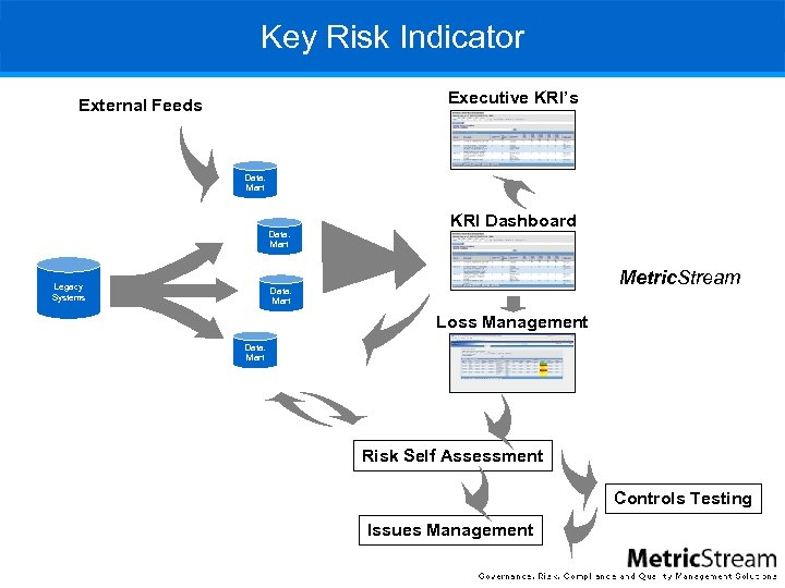 Key Risk Indicator Executive KRI's External Feeds Data. Mart Legacy Systems KRI Dashboard Metric.