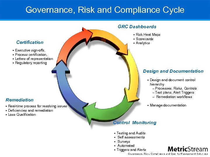Governance, Risk and Compliance Cycle GRC Dashboards § Risk Heat Maps § Scorecards §