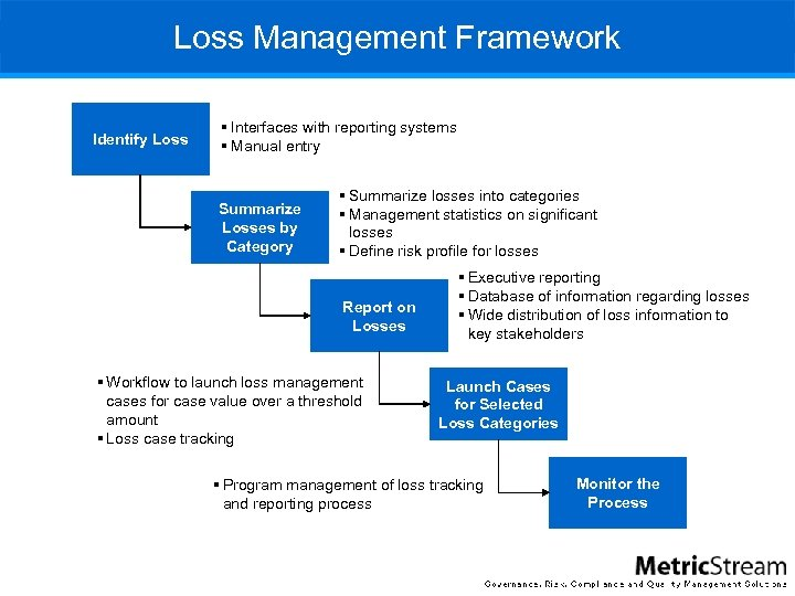 Loss Management Framework Identify Loss § Interfaces with reporting systems § Manual entry Summarize