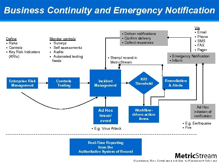 Business Continuity and Emergency Notification Define § Risks § Controls § Key Risk Indicators