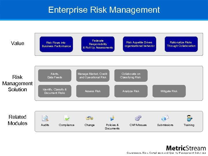 Enterprise Risk Management Value Risk Management Solution Related Modules Risk Flows into Business Performance