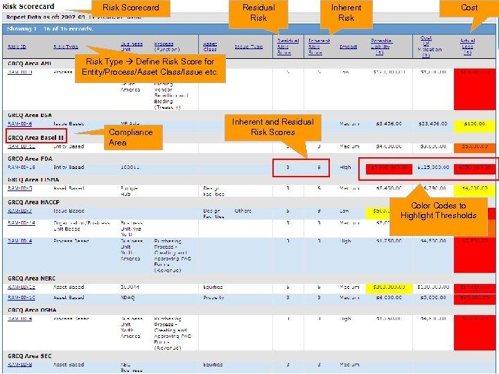 Risk Scorecard Residual Risk Inherent Risk Cost Risk Type Define Risk Score for Entity/Process/Asset