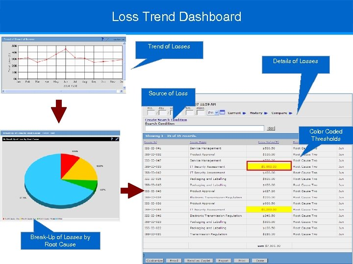 Loss Trend Dashboard Trend of Losses Details of Losses Source of Loss Color Coded