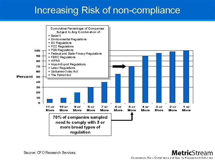 Increasing Risk of non-compliance § § § Cumulative Percentage of Companies Subject to Any