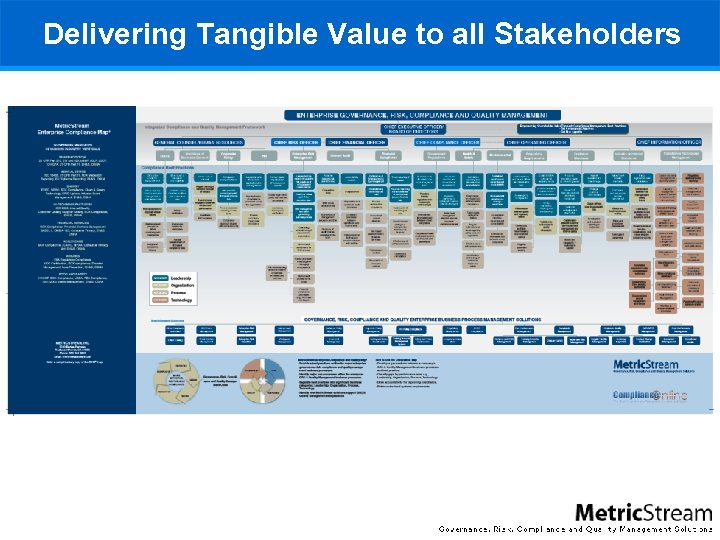 Delivering Tangible Value to all Stakeholders
