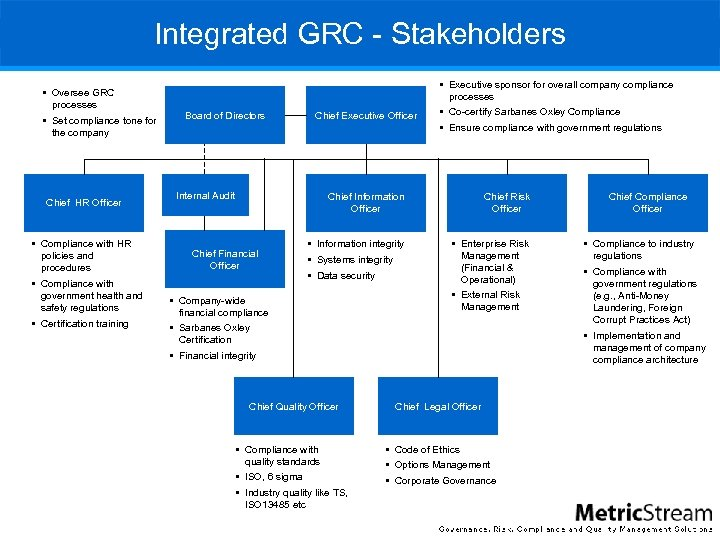 Integrated GRC - Stakeholders § Executive sponsor for overall company compliance § Oversee GRC