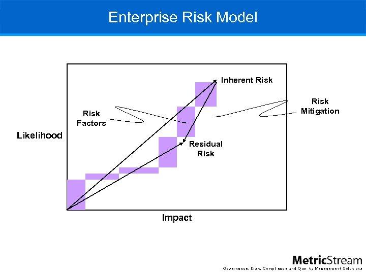 Enterprise Risk Model Inherent Risk Mitigation Risk Factors Likelihood Residual Risk Impact