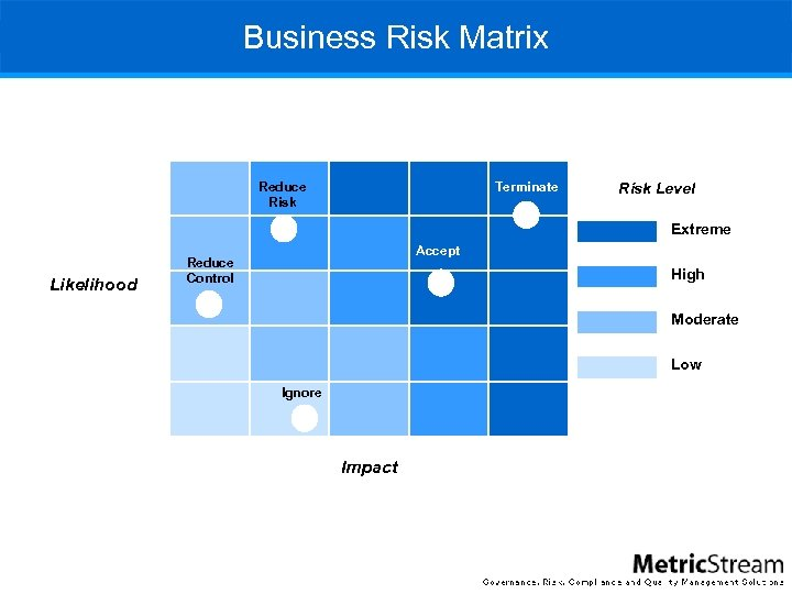 Business Risk Matrix Reduce Risk Terminate Risk Level Extreme Likelihood Accept Reduce Control High