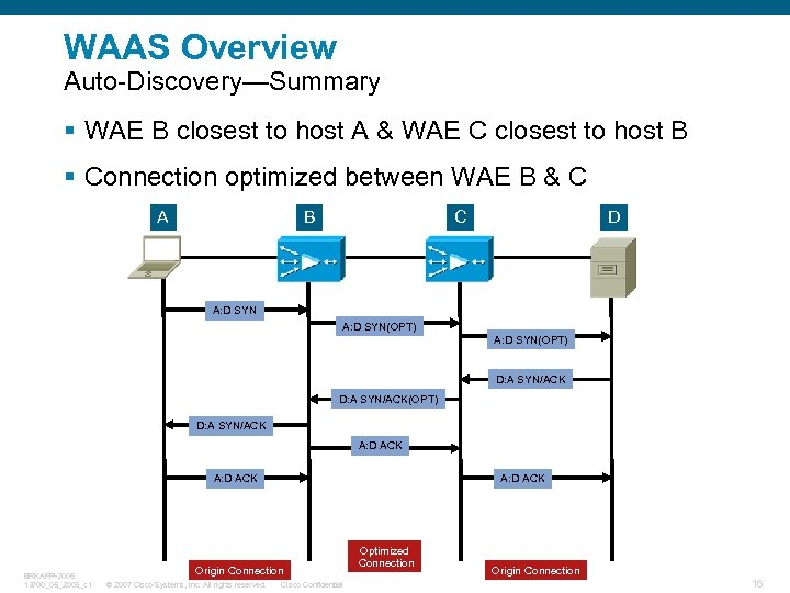 WAAS Overview Auto-Discovery—Summary § WAE B closest to host A & WAE C closest