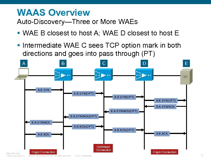 WAAS Overview Auto-Discovery—Three or More WAEs § WAE B closest to host A; WAE
