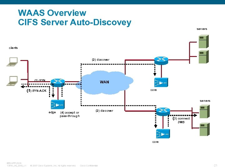 WAAS Overview CIFS Server Auto-Discovey servers clients (2) discover (1) SYN WAN core (5)