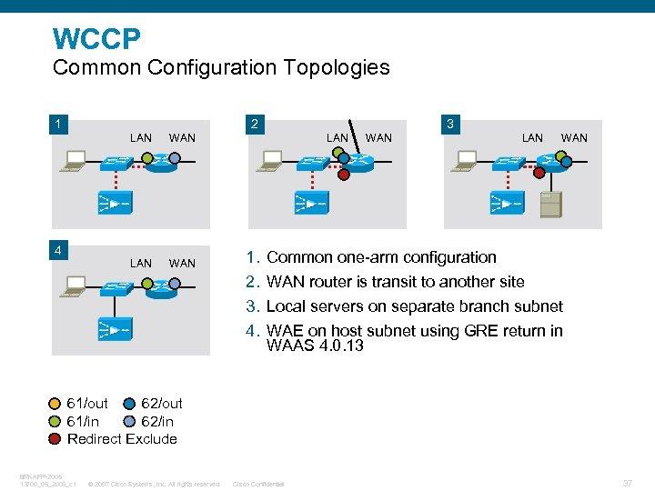 WCCP Common Configuration Topologies 1 2 LAN WAN 3 4 LAN 1. 2. 3.