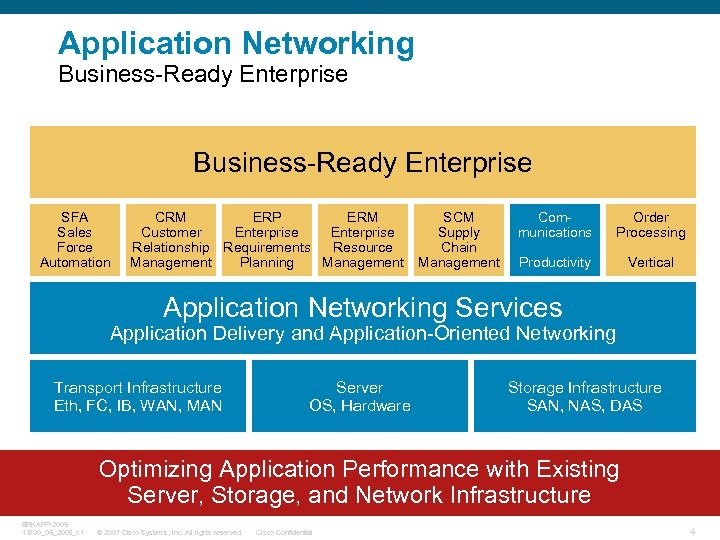 Application Networking Business-Ready Enterprise SFA Sales Force Automation CRM ERP ERM Customer Enterprise Relationship