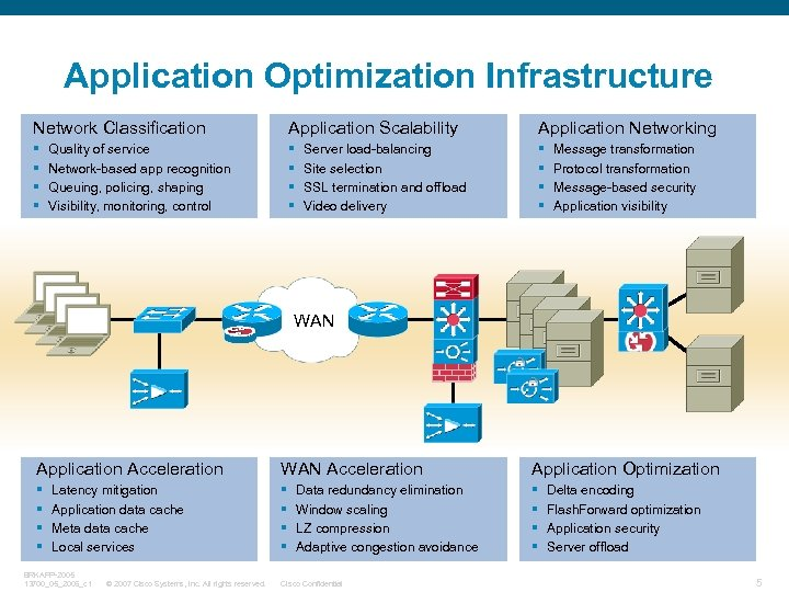 Application Optimization Infrastructure Network Classification Application Scalability Application Networking § § § Quality of