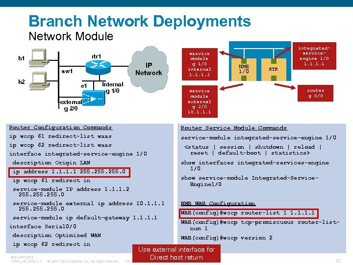 Branch Network Deployments Network Module rtr 1 h 1 IP Network sw 1 h